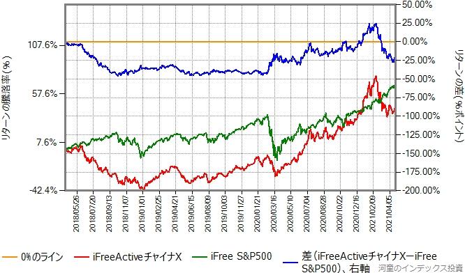 iFreeActiveチャイナXとiFree S&P500のリターン比較グラフ