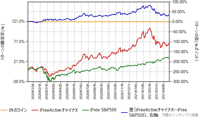 iFreeActiveチャイナXとiFree S&P500のリターン比較グラフ、2020年年初から