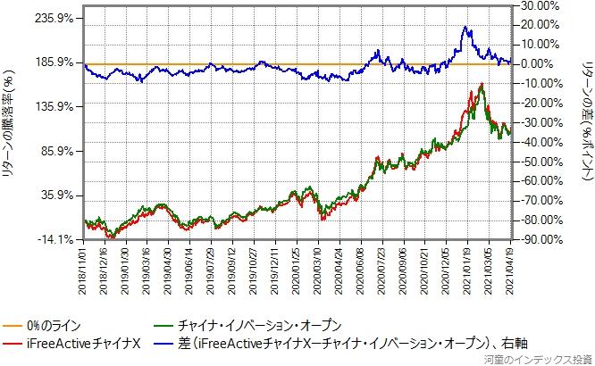 iFreeActiveチャイナXとチャイナ・イノベーション・オープンのリターン比較グラフ