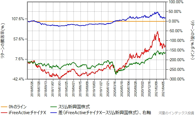 iFreeActiveチャイナXとスリム新興国株式のリターン比較グラフ