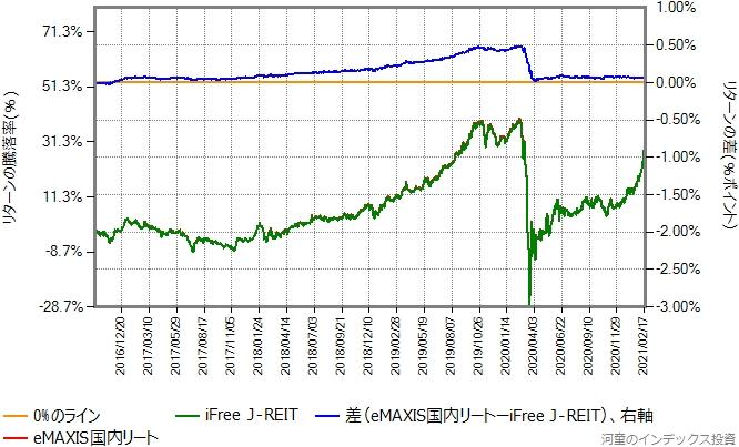 iFree J-REITとeMAXIS国内リートのリターン比較グラフ