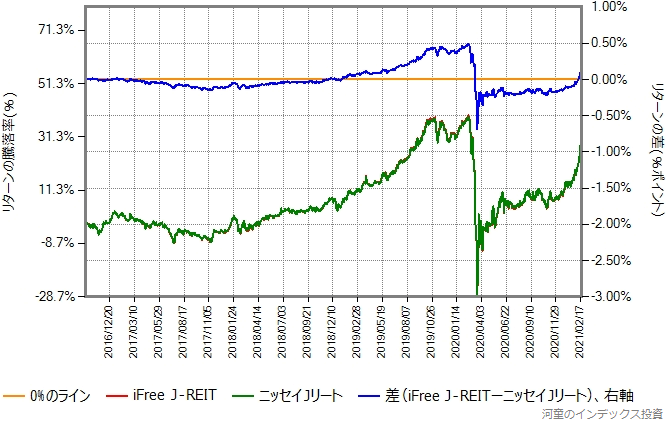 iFree J-REITとニッセイJリートのリターン比較グラフ