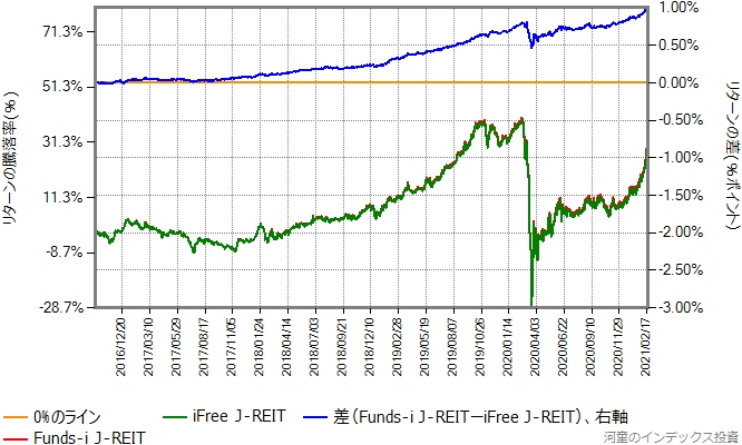 iFree J-REITとFunds-i J-REITのリターン比較グラフ