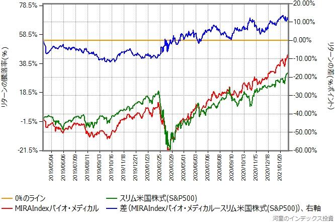 MIRAIndexバイオ・メディカルとスリム米国株式(S&P500)のリターン比較グラフ