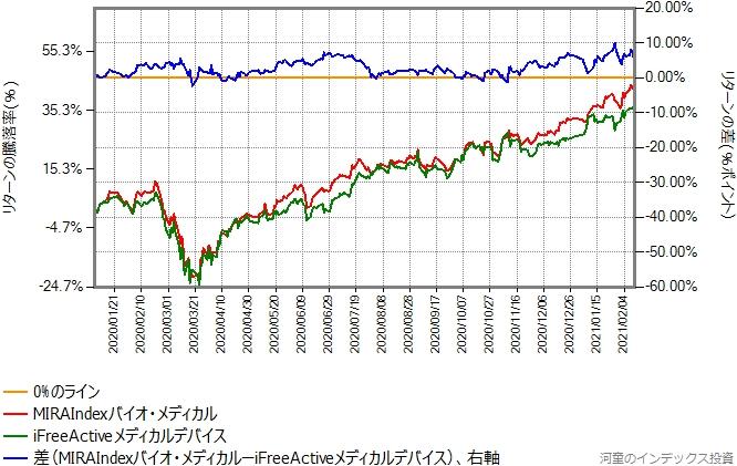 MIRAIndexバイオ・メディカルとiFreeActiveメディカルデバイスのリターン比較グラフ、2020年年初から