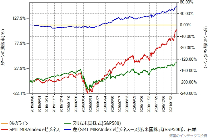 MIRAIndex eビジネスとスリム米国株式(S&P500)のリターン比較グラフ
