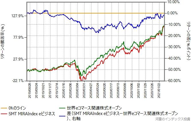 MIRAIndex eビジネスと世界eコマース関連株式オープンのリターン比較グラフ