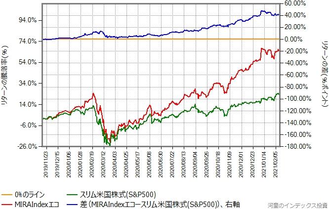 MIRAIndexエコとスリム米国株式(S&P500)のリターン比較グラフ