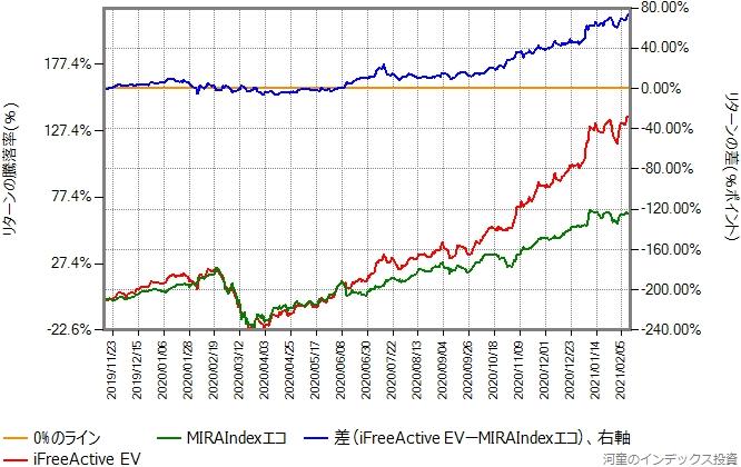 MIRAIndexエコとiFreeActive EVのリターン比較グラフ