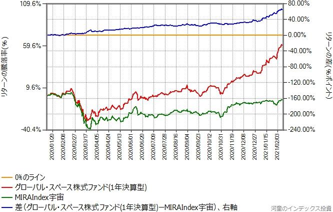 MIRAIndex宇宙とグローバル・スペース株式ファンド(1年決算型)のリターン比較グラフ