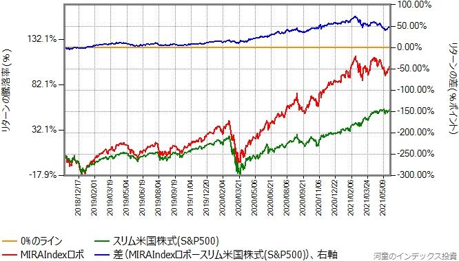 MIRAIndexロボとスリム米国株式(S&P500)のリターン比較グラフ