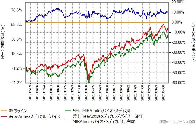 MIRAIndexバイオ・メディカルとiFreeActiveメディカルデバイスのリターン比較グラフ