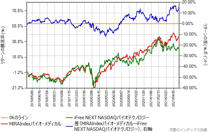 MIRAIndexバイオ・メディカルとiFree NEXT NASDAQバイオテクノロジーのリターン比較グラフ