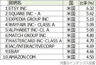 MIRAIndex eビジネスの組み入れ上位10銘柄と比率表