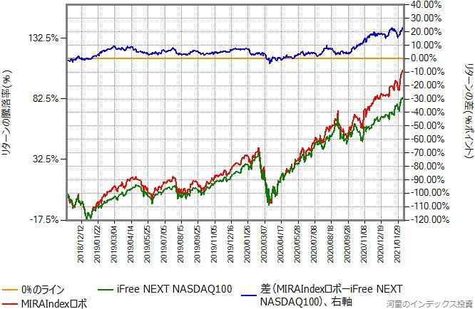 MIRAIndexロボとiFree NEXT NASDAQ100のリターン比較グラフ