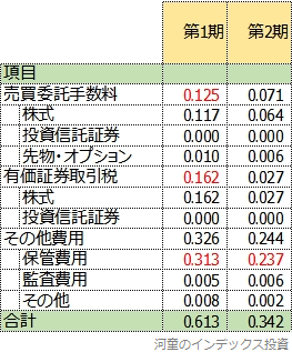 隠れコストの前決算期との比較表