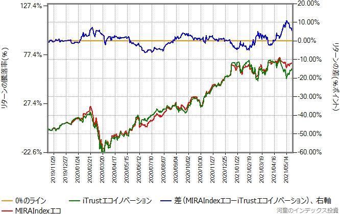 MIRAIndexエコとiTrustエコイノベーションのリターン比較グラフ