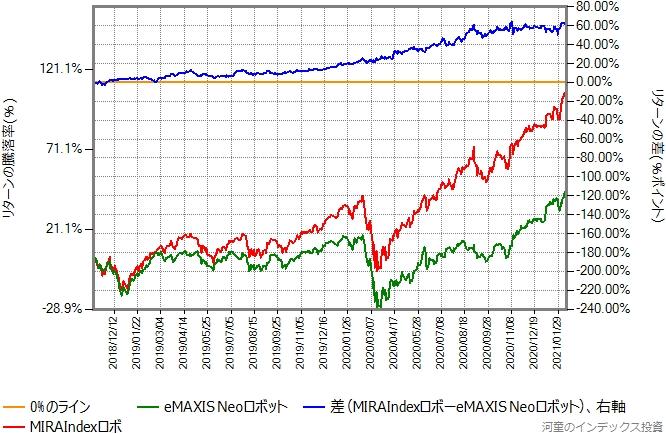 MIRAIndexロボとeMAXIS Neoロボットのリターン比較グラフ