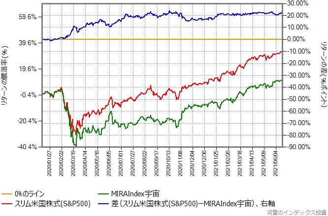 MIRAIndex宇宙とスリム米国株式(S&P500)のリターン比較グラフ