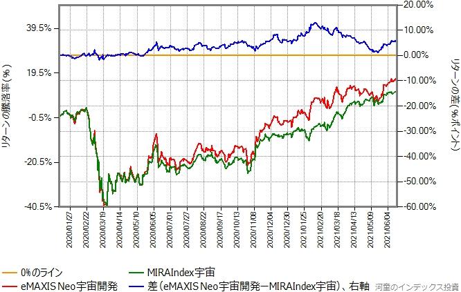 MIRAIndex宇宙とeMAXIS Neo宇宙開発のリターン比較グラフ