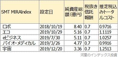 SMT MIRAIndexシリーズを純資産総額順に並べた表