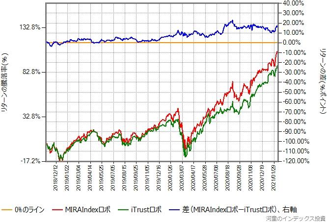 MIRAIndexロボとiTrustロボのリターン比較グラフ
