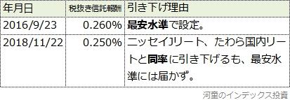 三井住友DC日本リートの信託報酬引き下げ履歴表