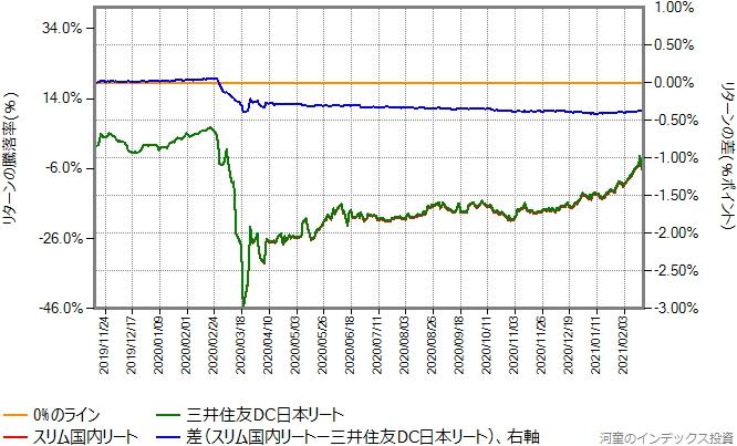 三井住友DC日本リートとスリム国内リートのリターン比較グラフ