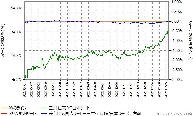 三井住友DC日本リートとスリム国内リートのリターン比較グラフ、2020年4月1日以降