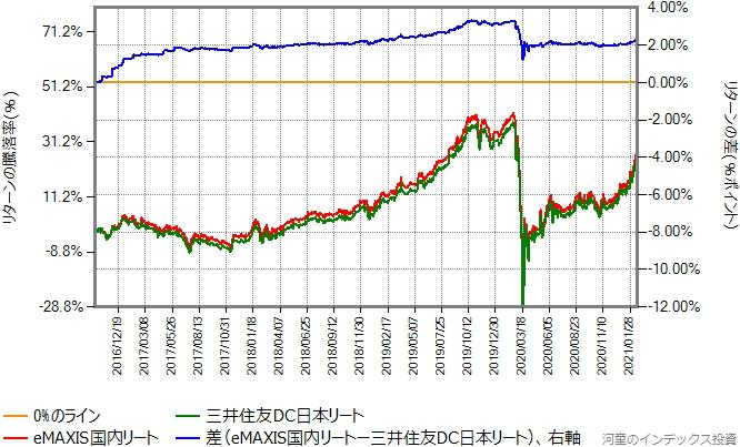 三井住友DC日本リートとeMAXIS国内リートのリターン比較グラフ