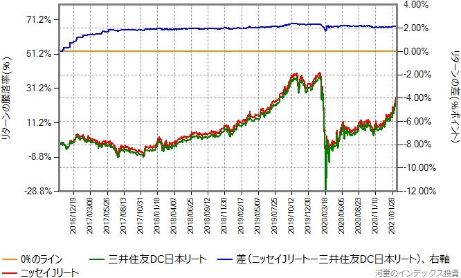 三井住友DC日本リートとニッセイJリートのリターン比較グラフ