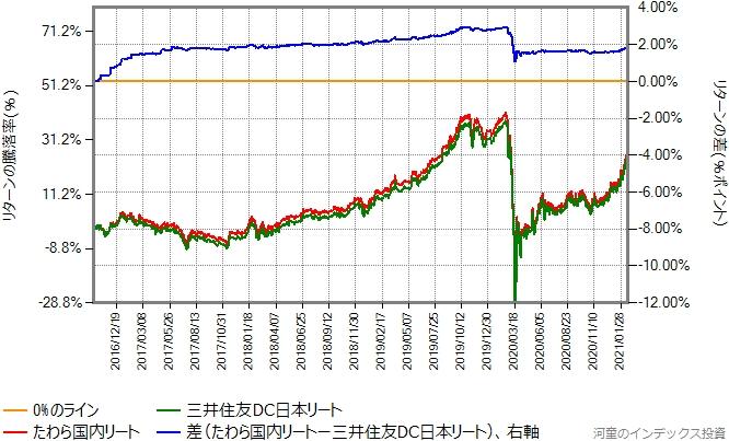 三井住友DC日本リートとたわら国内リートのリターン比較グラフ