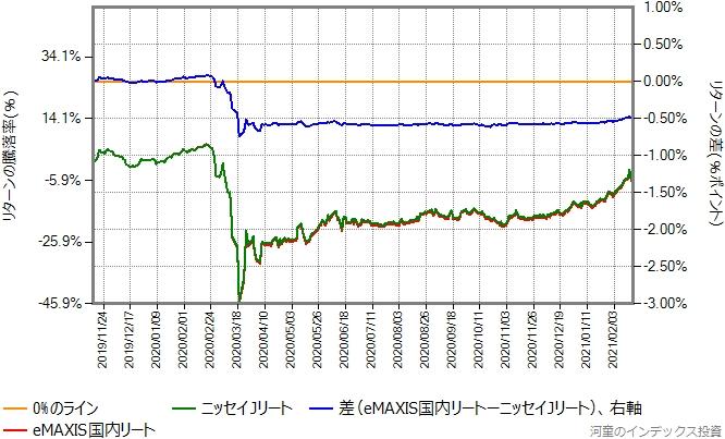 eMAXIS国内リートとニッセイJリートのリターン比較グラフ