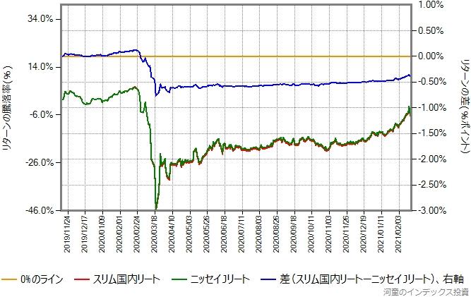 ニッセイJリートとスリム国内リートのリターン比較グラフ