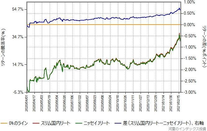 ニッセイJリートとスリム国内リートのリターン比較グラフ、2020年4月1日以降