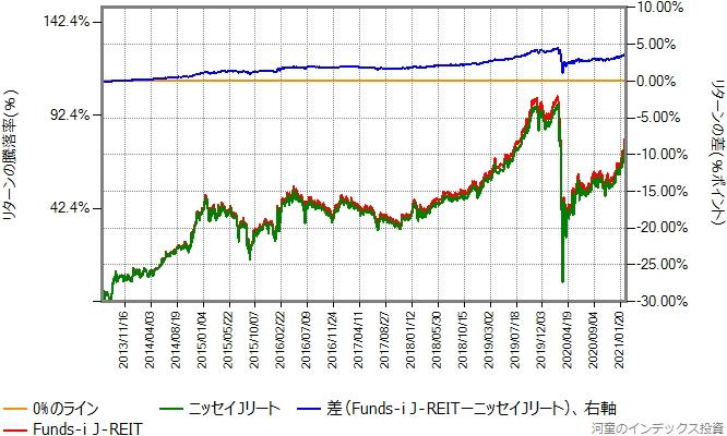 ニッセイJリートとFunds-i J-REITのリターン比較グラフ