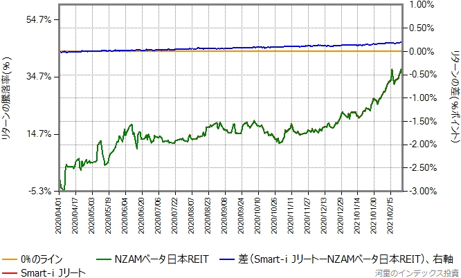 NZAMベータ日本REITとSmart-i Jリートのリターン比較グラフ