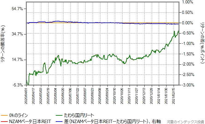 NZAMベータ日本REITとたわら国内リートのリターン比較グラフ