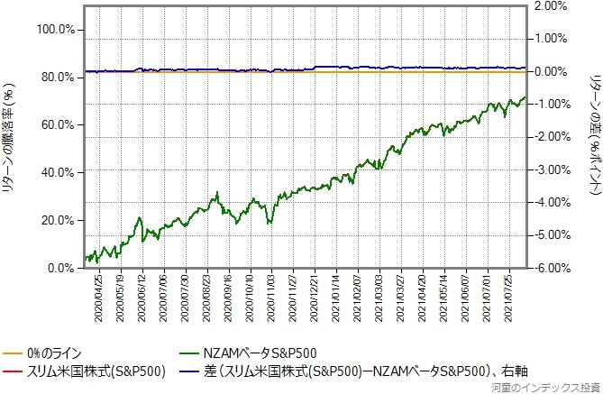 スリム米国株式(S&P500)の運用コストを年率0.47%ポイント増量したものとの比較グラフ