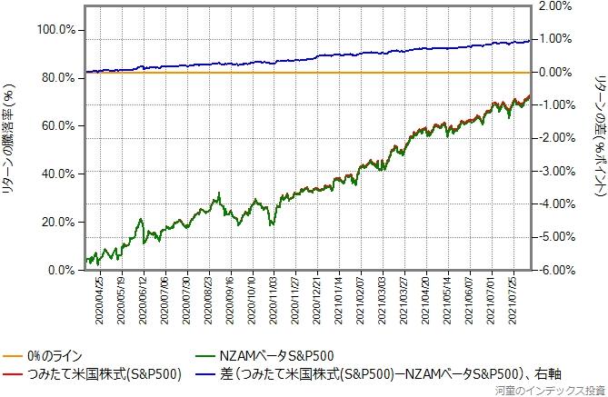 つみたて米国株式(S&P500)とNZAMベータS&P500のリターン比較グラフ