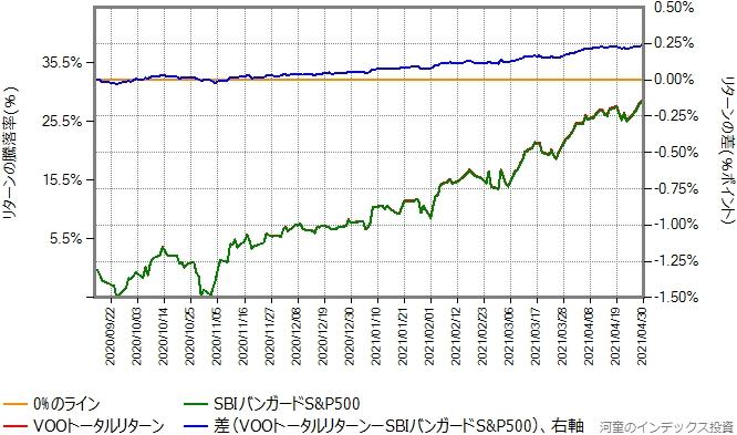 2020年9月15日から2021年4月30日までの、VOOトータルリターンとSBIバンガードS&P500の比較グラフ