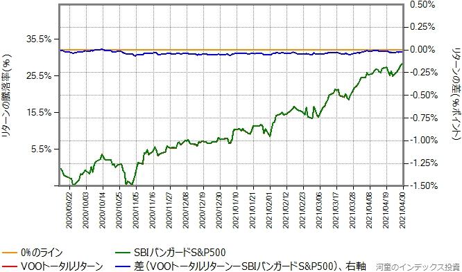 VOOトータルリターンの運用コストを年率0.32%ポイント増量したものとの比較グラフ