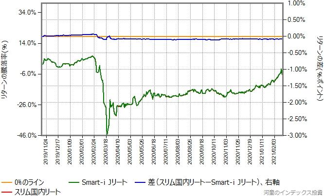 Smart-i Jリートとスリム国内リートのリターン比較グラフ
