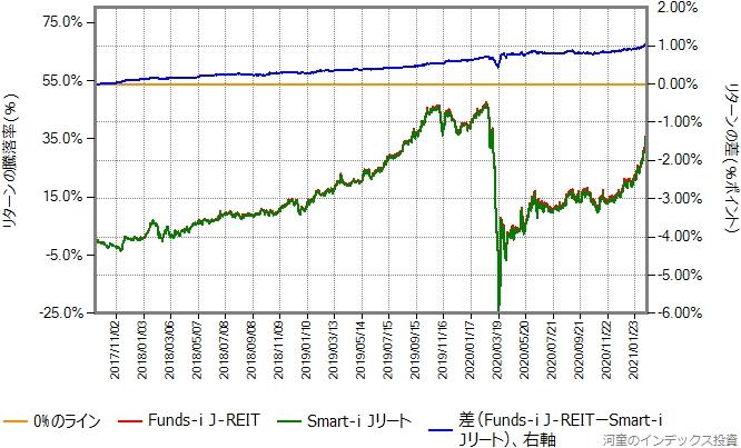 Smart-i JリートとFunds-i J-REITのリターン比較グラフ