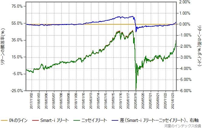Smart-i JリートとニッセイJリートのリターン比較グラフ