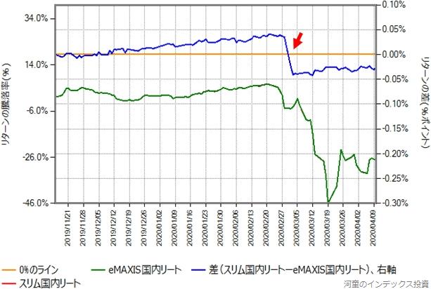 2019年11月15日から2020年4月10日までの、eMAXIS国内リートとのリターン比較グラフ