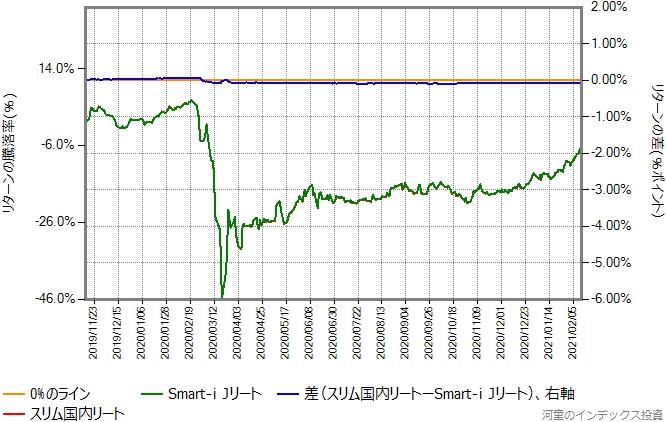スリム国内リートとSmart-i Jリートのリターン比較グラフ