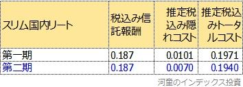 トータルコストの第一期、第二期比較表