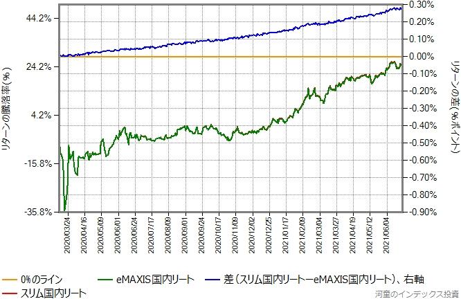 スリム国内リートとeMAXIS国内リートのリターン比較グラフ、2020年3月12日以降