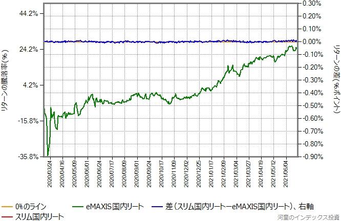 スリム国内リートの運用コストを年率0.17%ポイントを増量したものとの比較グラフ